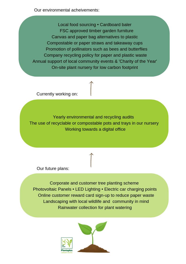 Plantsplus Green Environmental Policy